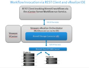 DELL EMC XtremIO Workflow for vRO | Pramod Rane - Cloud